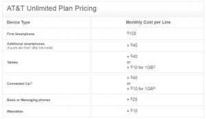 AT&T Unlimited Data Plan Pricing