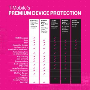 T-Mobile Premium Device Protection (PDP) Plus